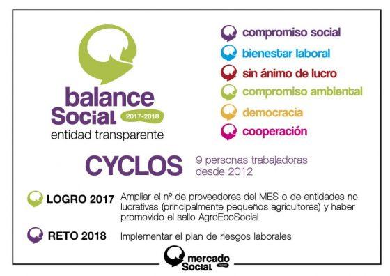 Cyclos Balance Social